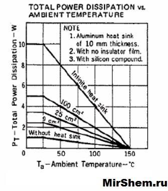 График P от T D882