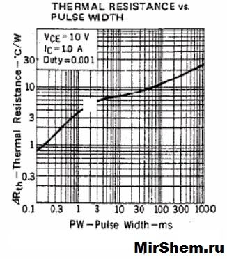 График R от PW D882