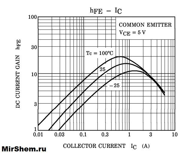 Рассмотрим график зависимости h-i для d2499
