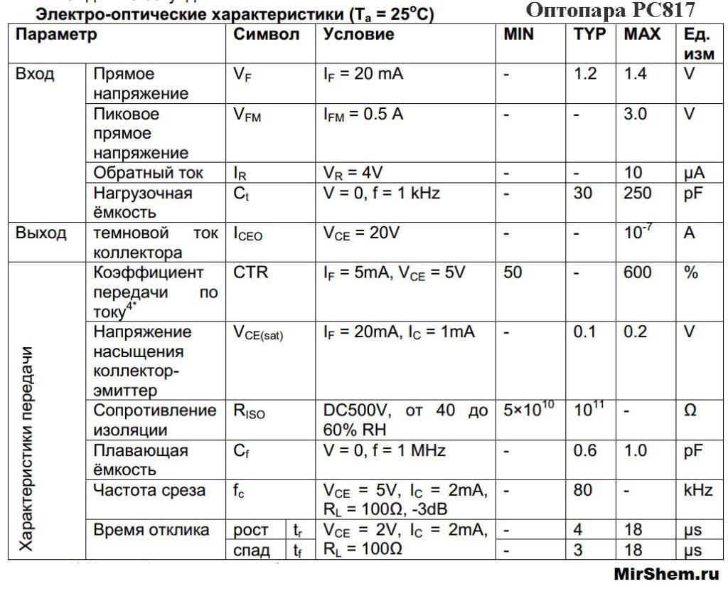 электрические параметры pc817