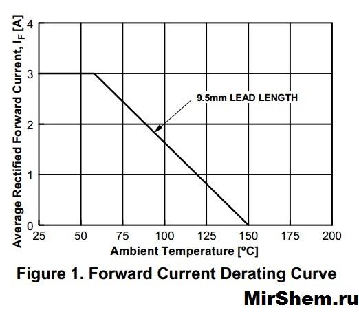 график 1N5408