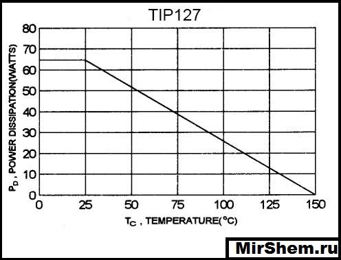 TIP127 Тепловой график