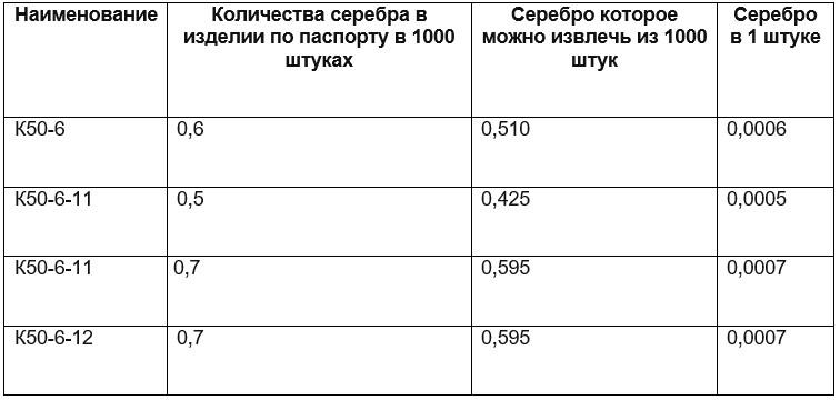 Таблица с количеством металла в к50 6