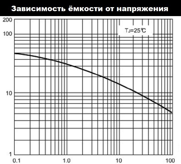 данные ёмкость-напряжение RL205