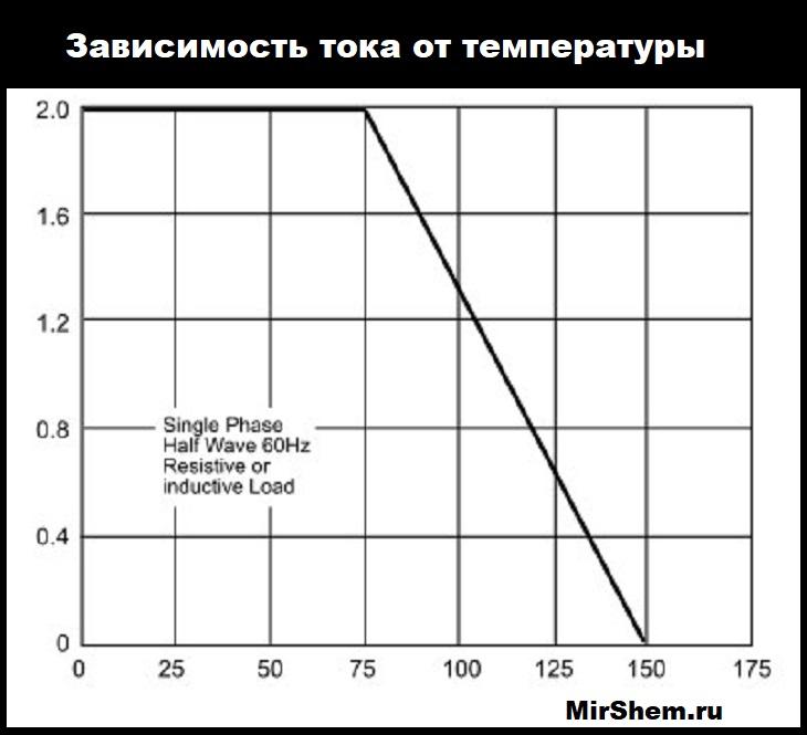 температура-ток график RL205
