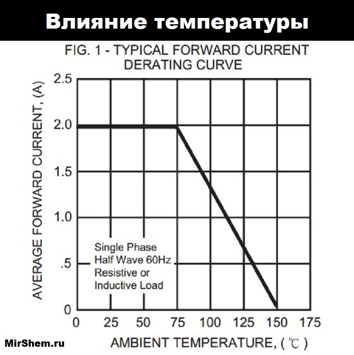 влияние температуры на fr207