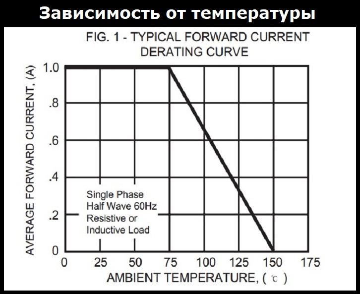 График зависимости тока от температуры fr107