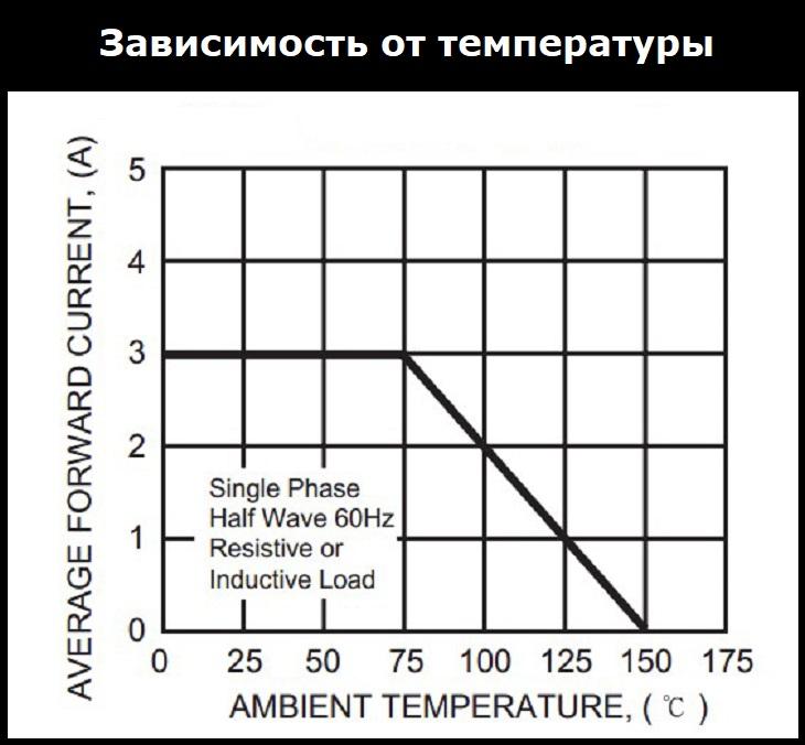 Зависимость от температуры fr302