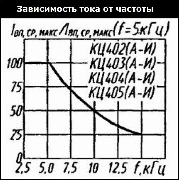 Зависимость тока от частоты