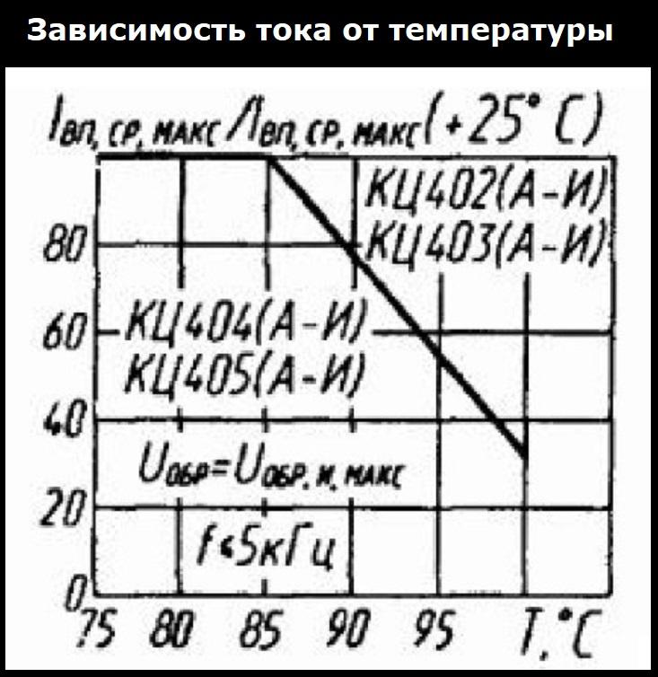 Зависимость тока от температуры Кц405а